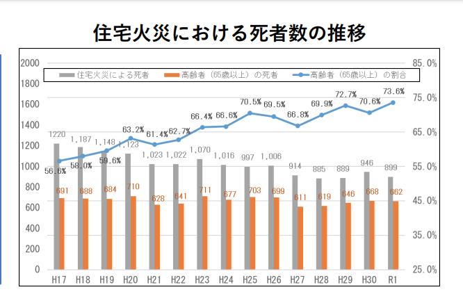 住宅火災における死者数の推移