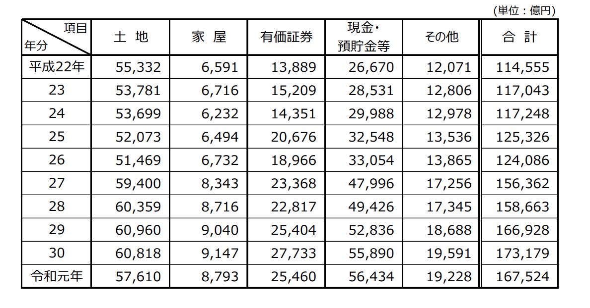 相続財産の金額の推移